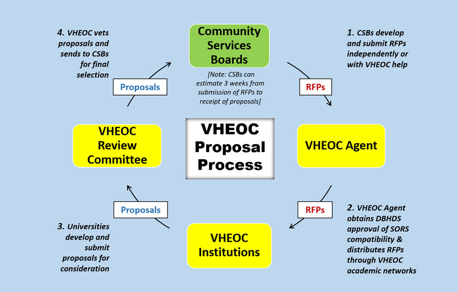1. csbs develop and submit RFPs independently of with VHEOC, 2 VHEOC Agent obtains DBHDS approval of SORS compatibility & distributes RFPs through VHEOC academic networks, 3. Universities develop and submit proposals for consideration, 4. VHEOC vets proposals and sends to CSBs for final selection
