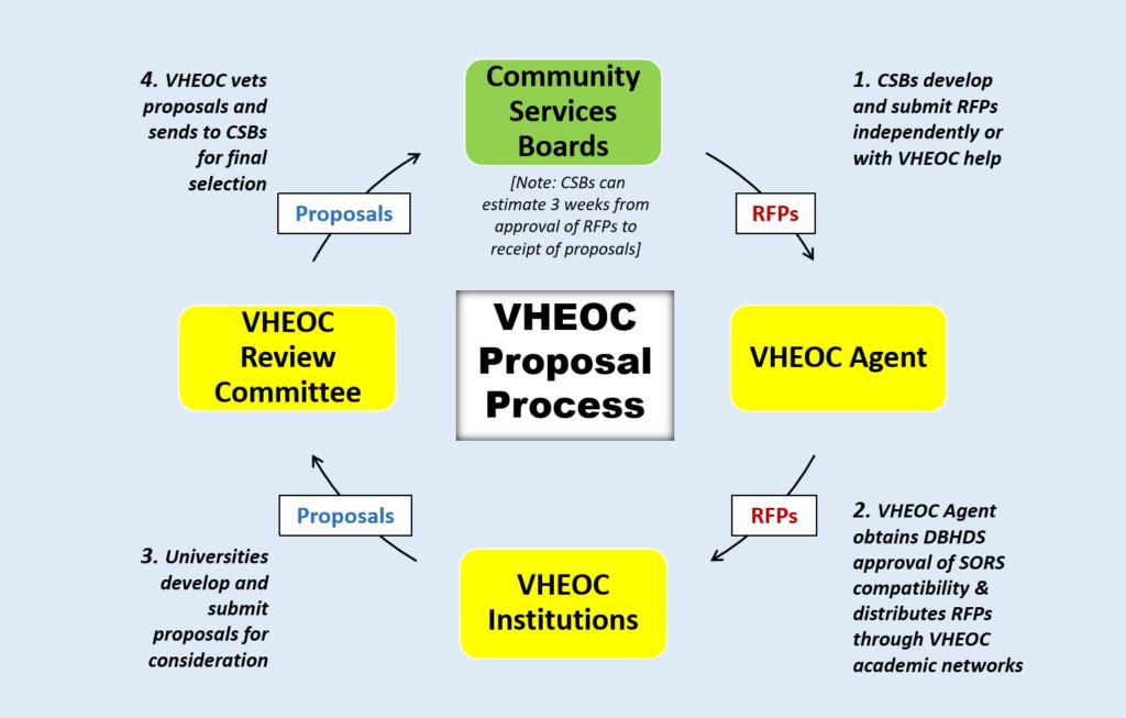 Diagram showing VHEOC proposal process